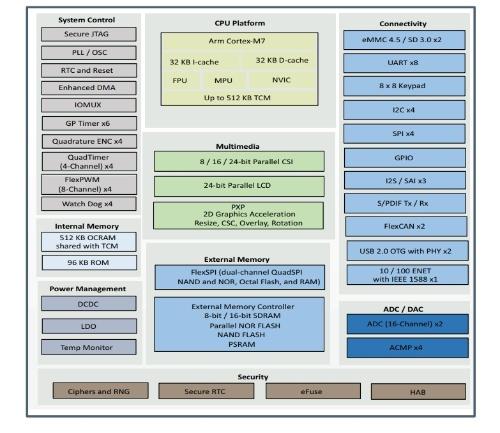 「i.MX RT 1015」の機能ブロック図。NXPの図