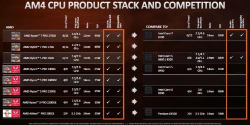企業用デスクトップPC向けMPU製品の主な仕様と競合製品。今回の新製品は、左列の上から3製品と一番下の1製品。AMDのスライド