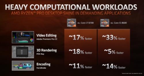 Intel製品との比較。「Core i7-8700」とは「Ryzen 7 PRO 2700X」を比較。「Core i5-8600」とは「Ryzen 5 PRO 2600」を比較。AMDのスライド