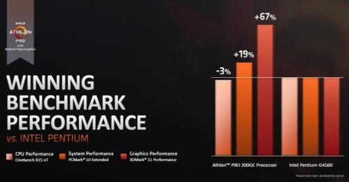 「Athlon PRO 200GE」と「Pentium G4560」を比較。AMDのスライド