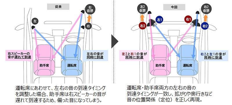 「ダブルツィーター」の特徴。音の到達タイミングを合わせることで、音の位置関係(定位)を正しく再現するという(出所:デンソーテン)