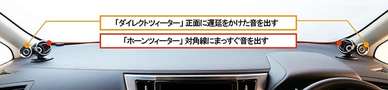 「ダブルツィーター」は、正面に音を出す「ダイレクトツィーター」と対角線上に音を出す「ホーンツィーター」から成る(出所:デンソーテン)