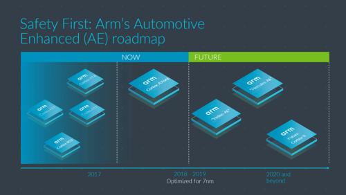 AE(Automotive Enhancement)版コアのロードマップ。Armの図