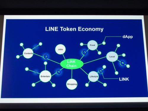 写真2●「LINE Token Economy」の概念図