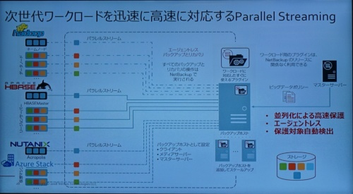 NetBackup Parallel Streaming