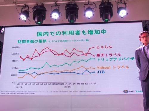 写真3●国内の訪問者数の推移