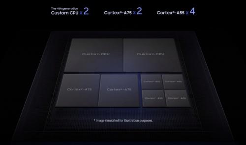 合計8個のCPUコアを集積。Samsungのイメージ