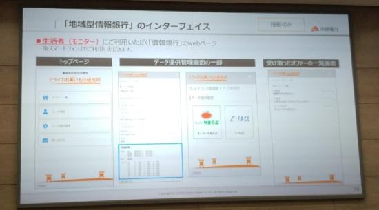 中部電力との実証で予定する利用者向けユーザーインターフェース