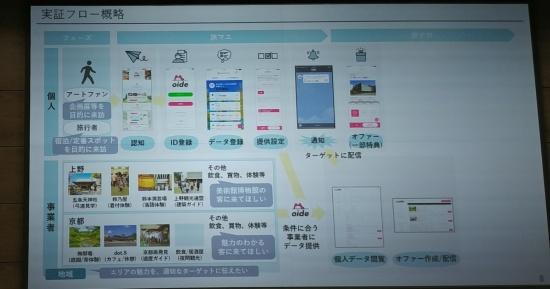 JTBとの実証で予定するサービス画面とフロー