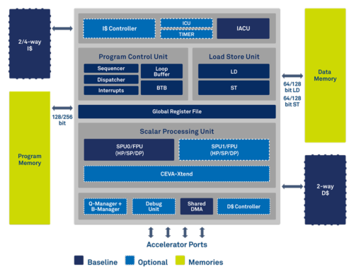「CEVA-BX」の機能ブロック図。(出所:CEVA)