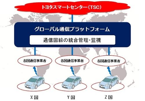 KDDIとトヨタが目指すグローバル通信プラットフォームの概念
