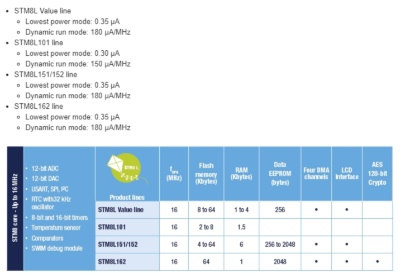 「STM8Lシリーズ」には4つの製品ラインがある。今回の新製品は「STM8L Value Line」に属する。STMicroのイメージ