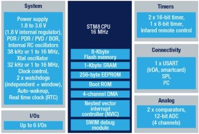 新製品の機能ブロック図。STMicroのイメージ