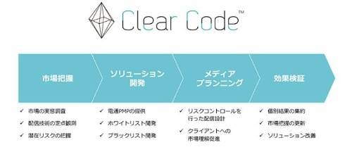 電通グループのデジタル広告の行動指針「Clear Code」