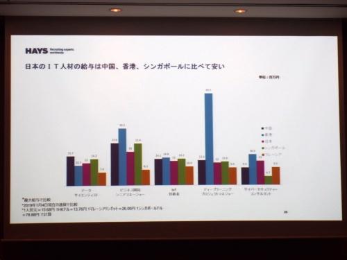 高度IT人材の給与水準の比較