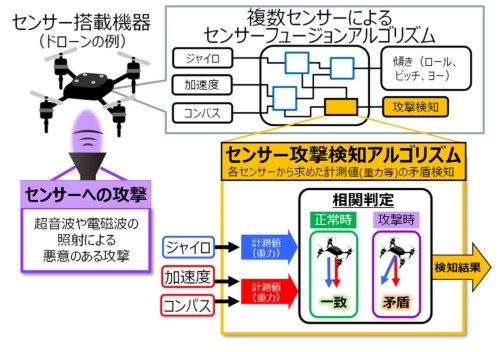 「センサーセキュリティー技術」のドローンへの適用例(出所:三菱電機)