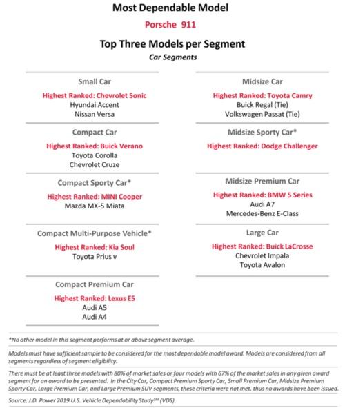 乗用車部門セグメント別上位3モデル