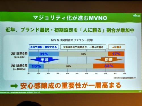 写真4●MVNOの「マジョリティ化」が進行