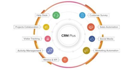 新たに提供を始めるZoho CRM Plusの概念図