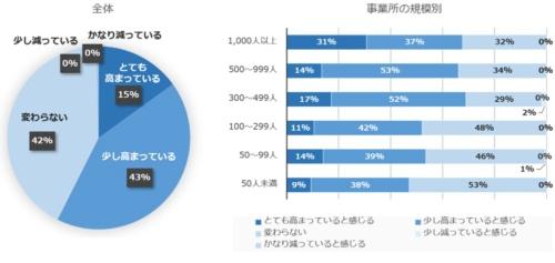 「働き方改革によって産業医面談のニーズは高まっていると感じるか」の回答グラフ(左)と、事務所の規模別のグラフ(右)
