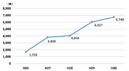 標的型メール攻撃の件数の推移