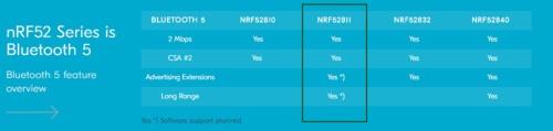 nRF52シリーズのBluetooth 5機能を比較。今回の新製品は枠で囲った「nRF52811」。Nordicのイメージ