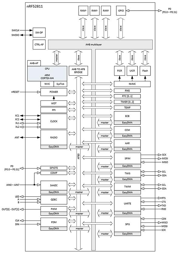 「nRF52811」の機能ブロック図。Nordicのイメージ