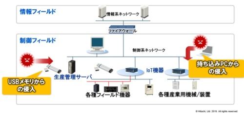 JP1 for IoT - NX UsbMonitorとJP1 for IoT - NX NetMonitorの使用イメージ