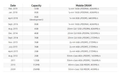 モバイルDRAMの軌跡。Samsungの表