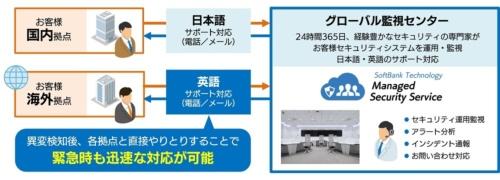 グローバル監視センターの対応イメージ