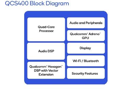 QCS400シリーズの機能ブロック図。Qualcommの図