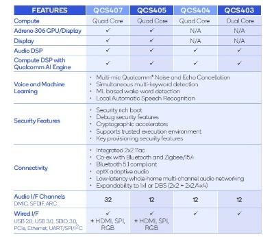 QCS400シリーズ4製品の主な仕様。Qualcommの表