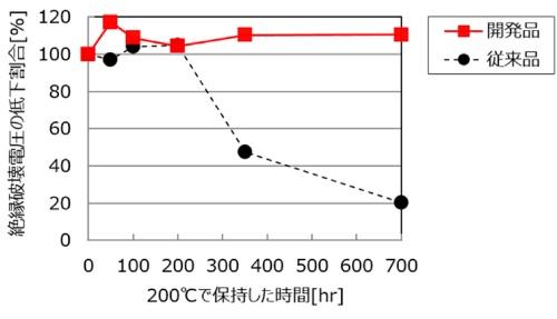 図1:樹脂被膜を200℃で保持した際の時間と絶縁破壊電圧の低下割合。絶縁破壊電圧の初期値を100%とする。
