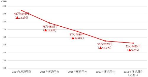 NTTドコモのパケット接続料の推移(レイヤー2接続、10Mビット/秒当たりの月額)。2015年度適用分は2016年8月の改定値を採用した