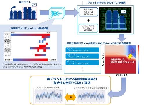 図:実証実験のイメージ