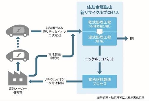 図2:新プロセスによるリサイクルフロー(出所:住友金属鉱山)