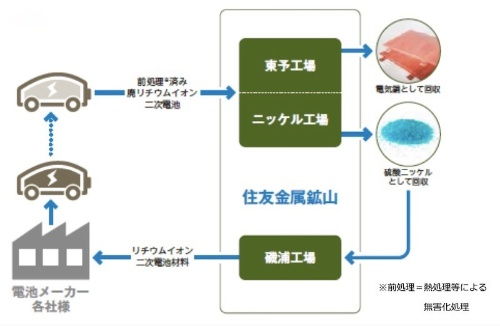 図3:既存プロセスによるリサイクルフロー(出所:住友金属鉱山)