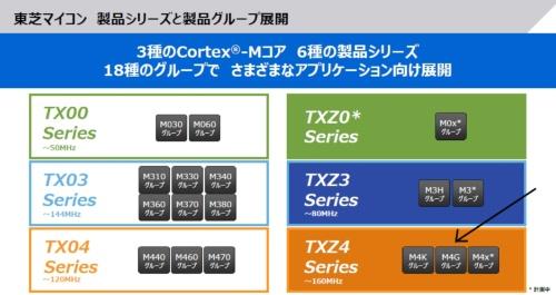 東芝デバイス&ストレージのCortex-Mマイコンは、第1世代の「TXファミリー」(左側)と第2世代の「TXZファミリー」(右側)がある。今回の新製品は、TXZファミリーのTXZ4シリーズの第2弾に当たる「M4Gグループ(1)」(矢印の先)。同社のスライド