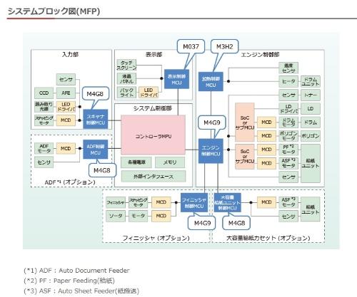 MFPに適用した応用回路。図中の「M4G8」と「M4G9」が今回の新製品である。東芝デバイス&ストレージの図