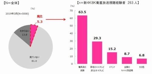 新4K8K衛星放送の視聴経験者の割合と視聴場所