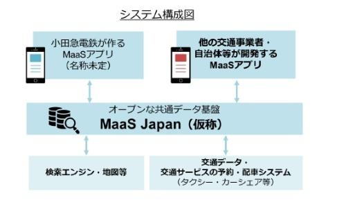 「MaaS Japan」の概要