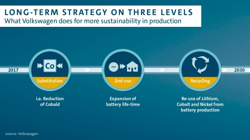 電池事業の長期戦略