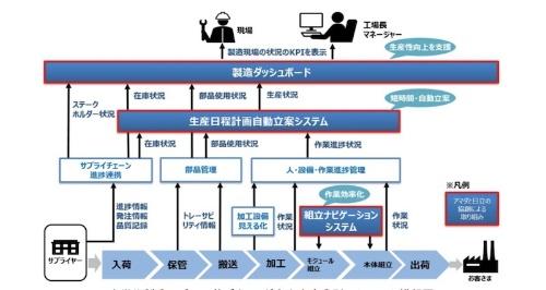 図1:富士宮事業所のシステム構想図