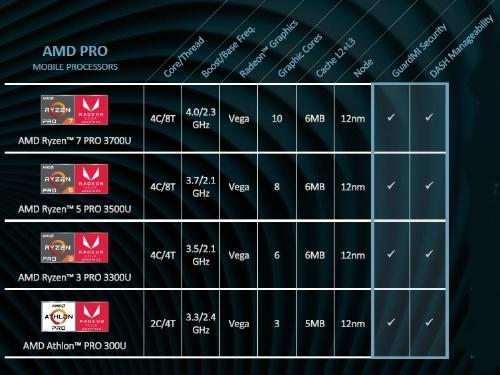 4つの新製品の主な仕様。AMDのスライド