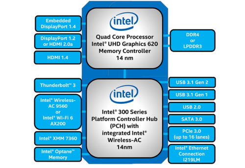 新製品のMPUとPCHの主な仕様。Intelのイメージ