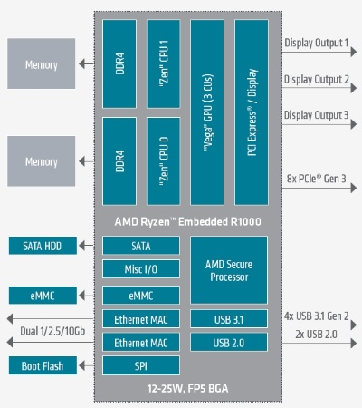 新製品の機能ブロック図。AMDの図