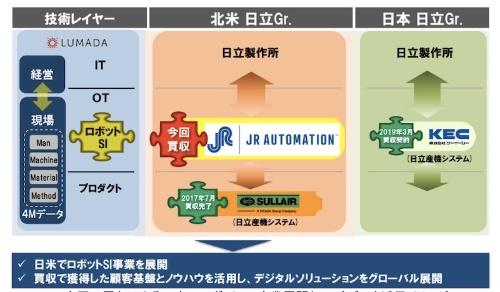 図:日立グループのロボットSI事業の展開イメージ