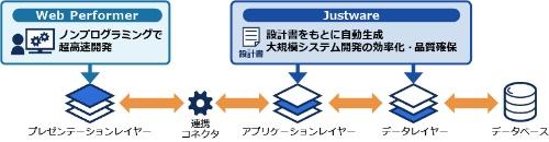 Justware - Web Performer連携ソリューションのイメージ