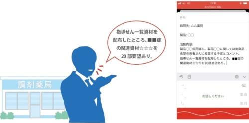 音声入力アプリ「AmiVoice SBx」の利用イメージと画面イメージ(出所:アドバンスト・メディア)
