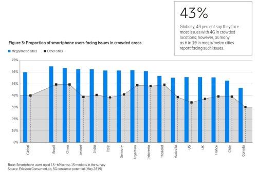 各国スマートフォンユーザーのネットワーク障害遭遇比率